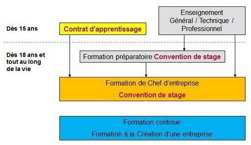 centre formation wavre