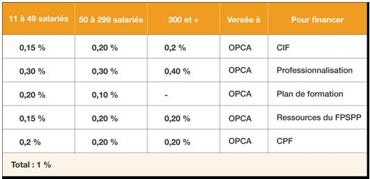 formation continue + 10 salaries