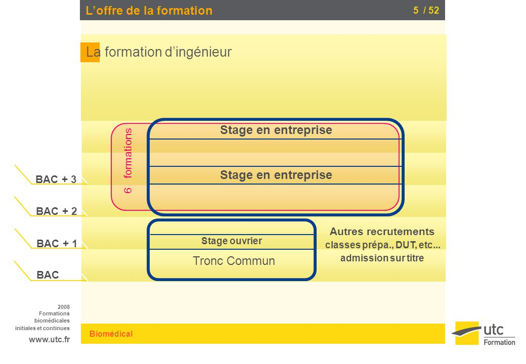 formation continue bac+3