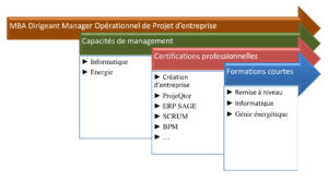 formation continue energie renouvelable