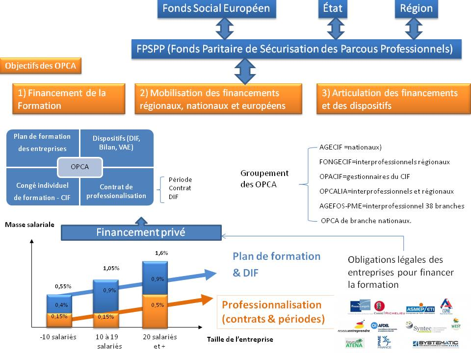 formation continue financement