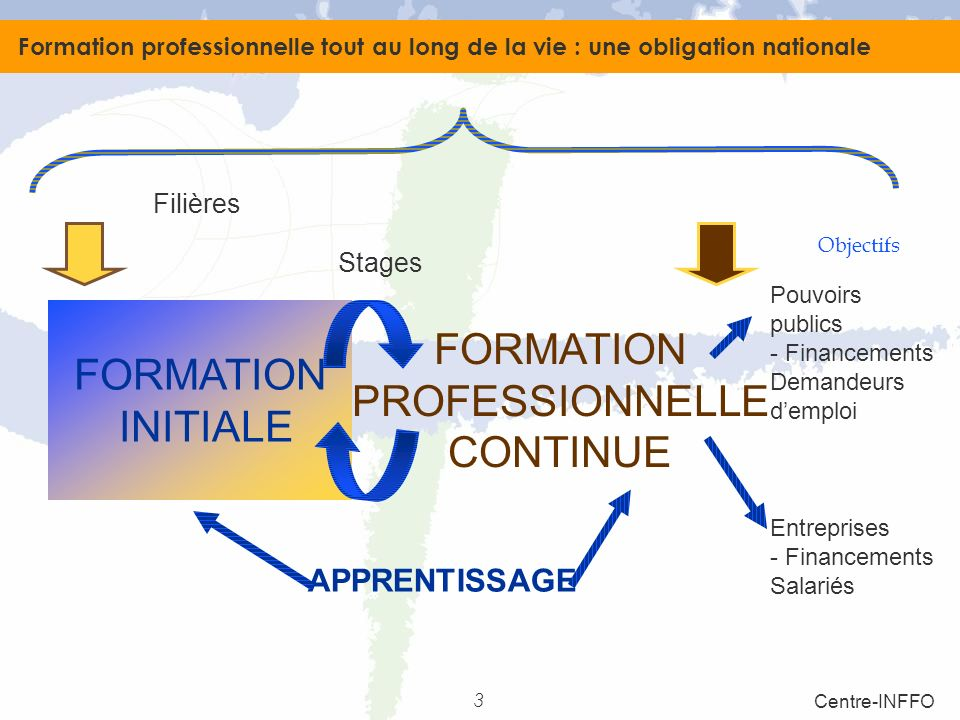 formation continue formation initiale