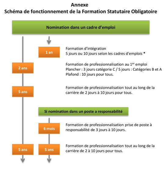 formation continue fpt