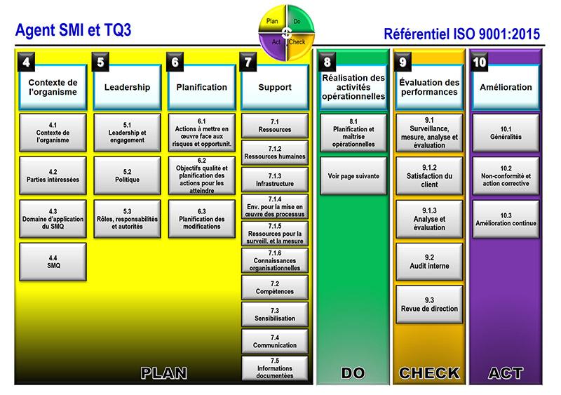formation continue management qualite