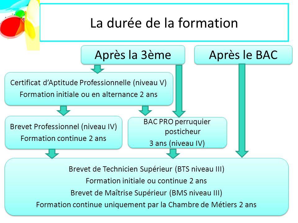 formation continue niveau 4
