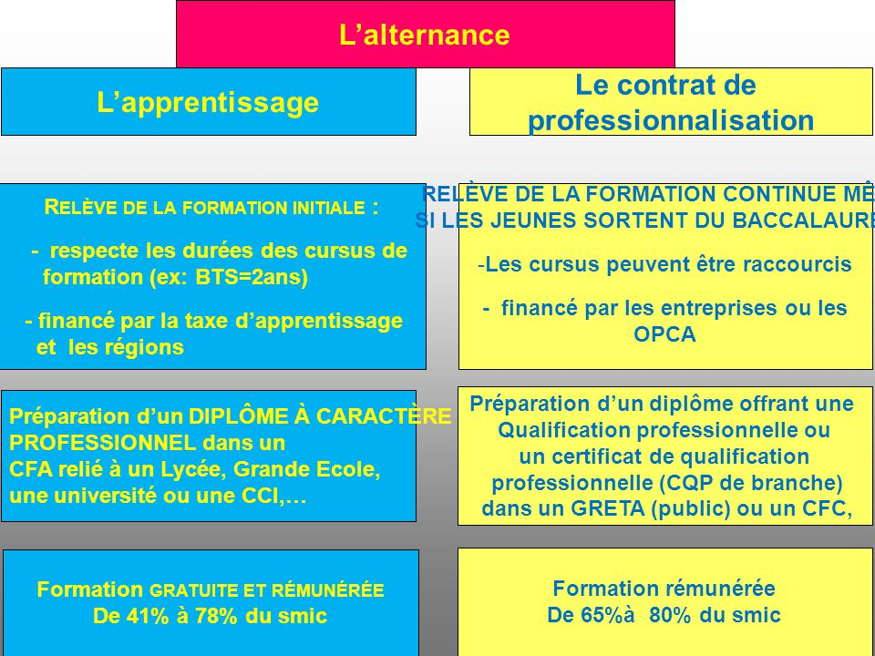 formation 1 an remuneree