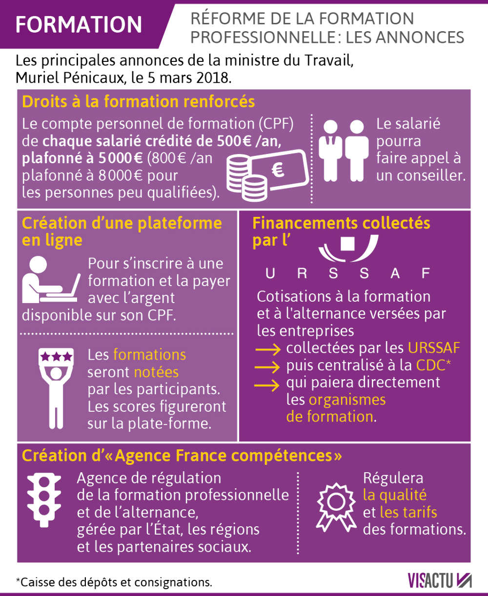 formation professionnelle 2019