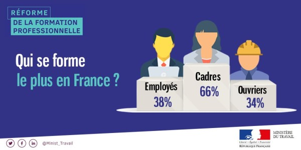 formation professionnelle 32 milliards