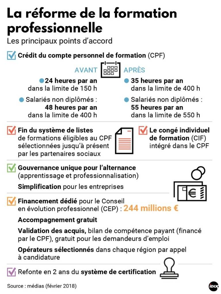 Formation Professionnelle 400 Heures
