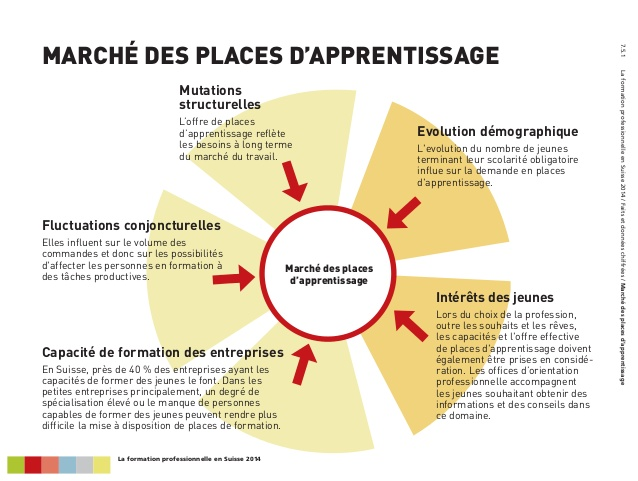 formation professionnelle apprentissage
