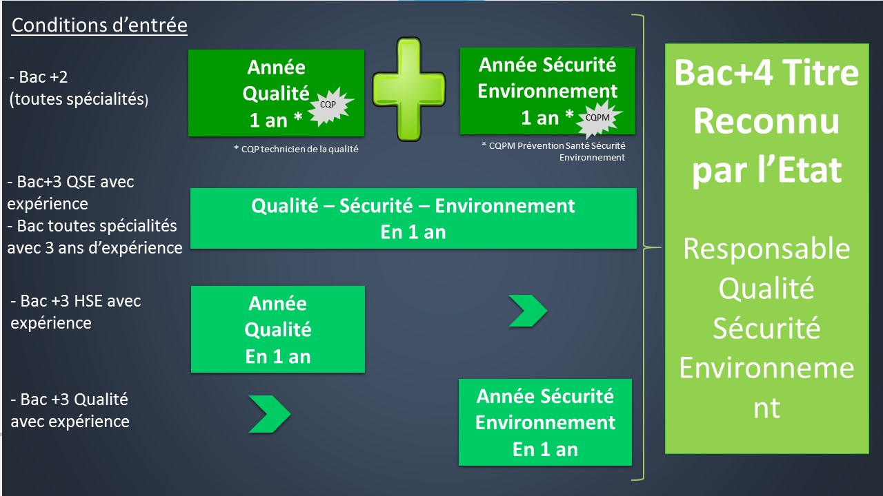 formation professionnelle bac+4