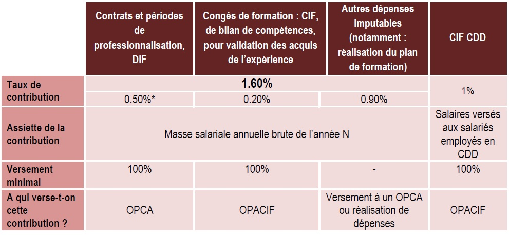 formation professionnelle budget