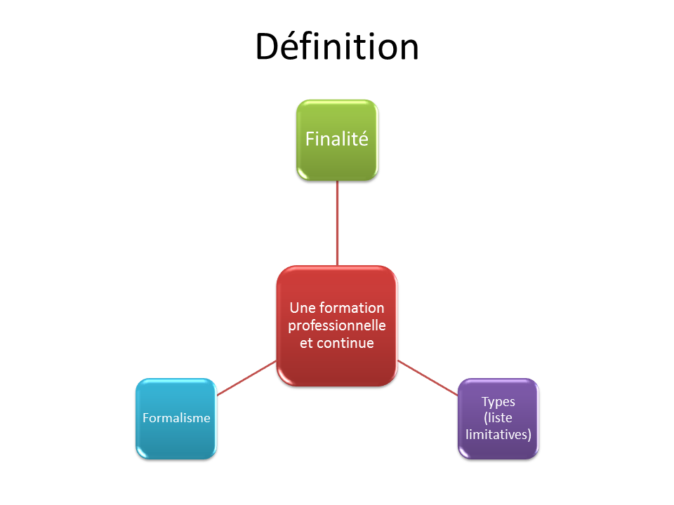 formation professionnelle continue definition