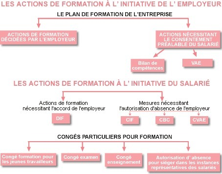 formation professionnelle france