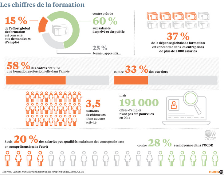 formation professionnelle opca