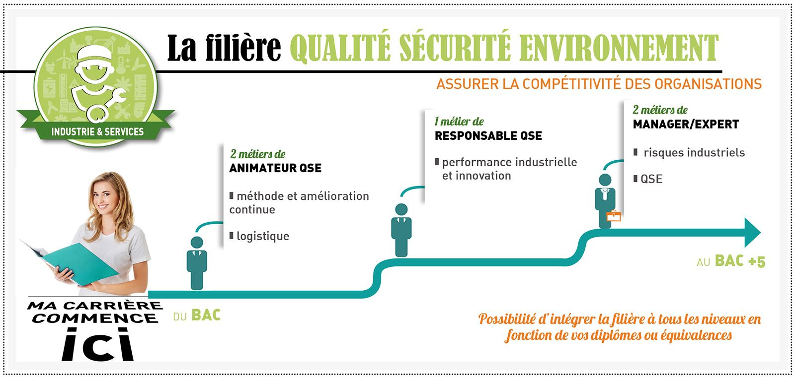 formation professionnelle qualite securite environnement