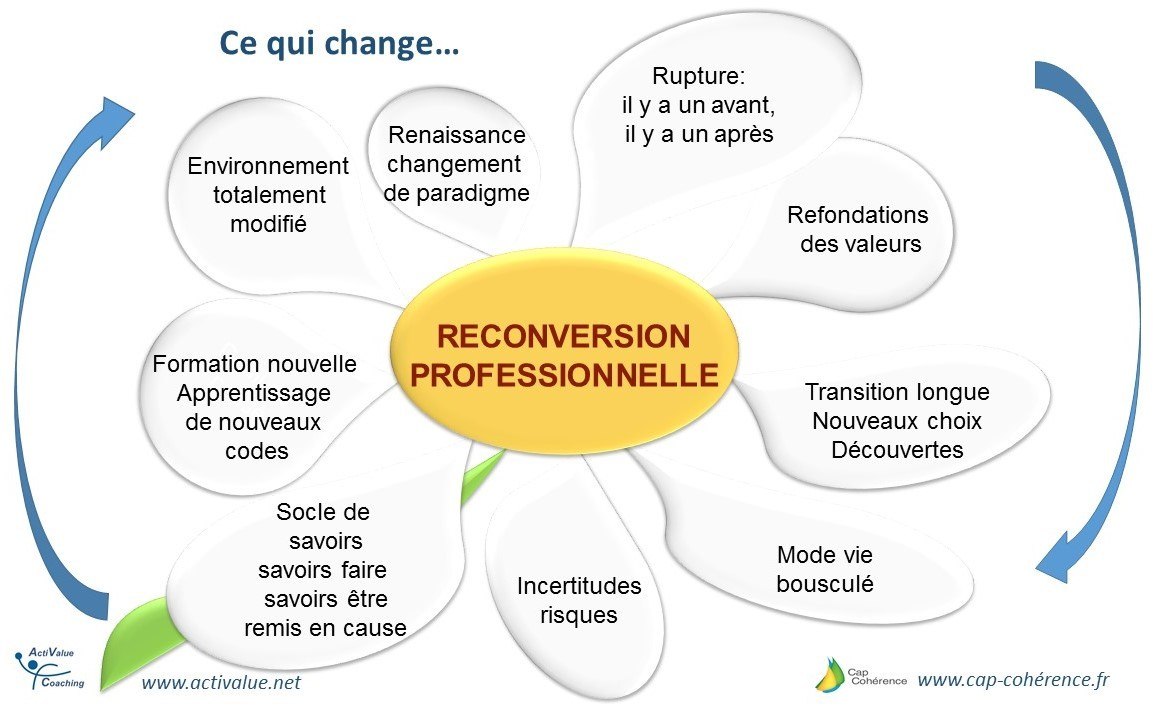 formation professionnelle reconversion